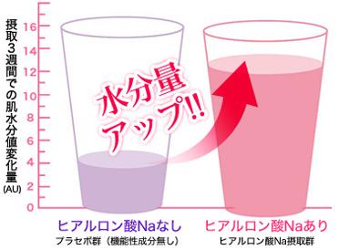 飲み方 ヒアロモイスチャー